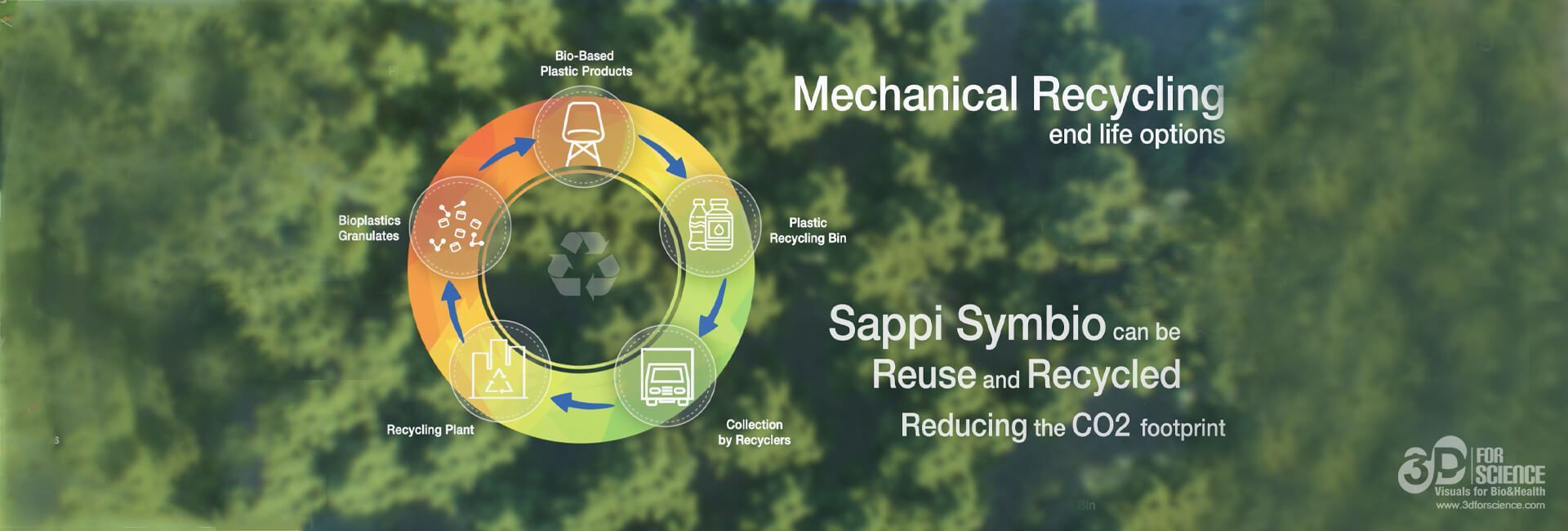 graphic of mechanical recycling of Sappi Symbio